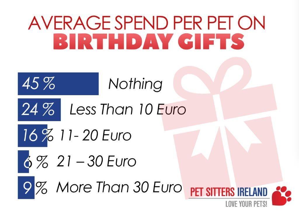 Average Spend Per Pet At Birthday