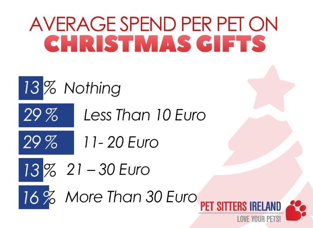 Average Spend Per Pet At Christmas