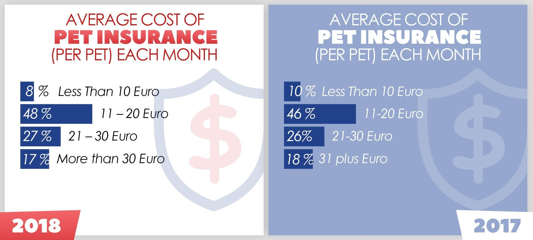 Cost Pet Insurance