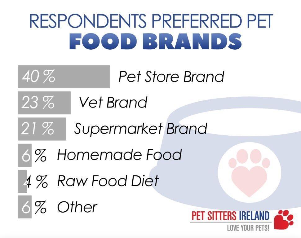 Irish Pet Food Brands