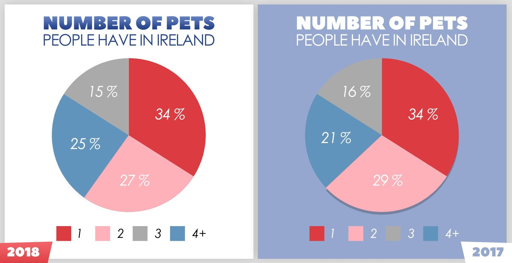Number Of Pets Per Household In Ireland