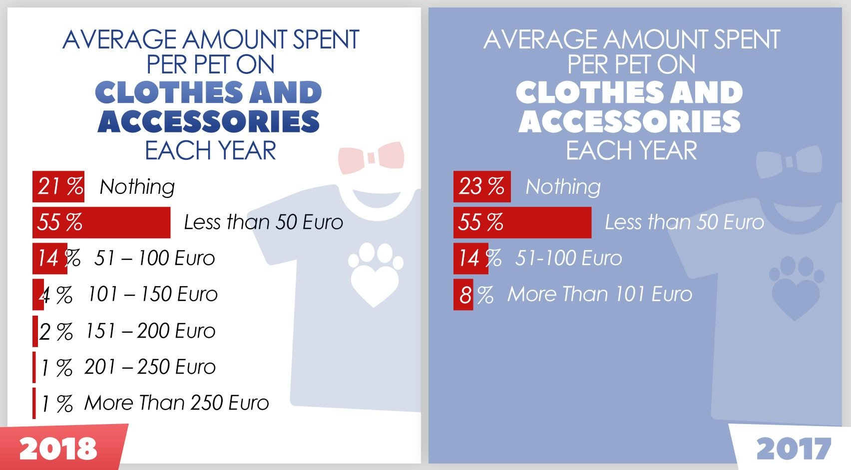 Pet Owners Spend On Clothes