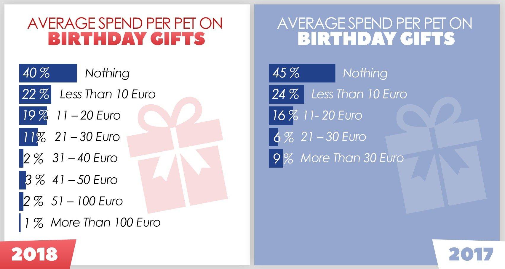 Pet Spend On Birthday