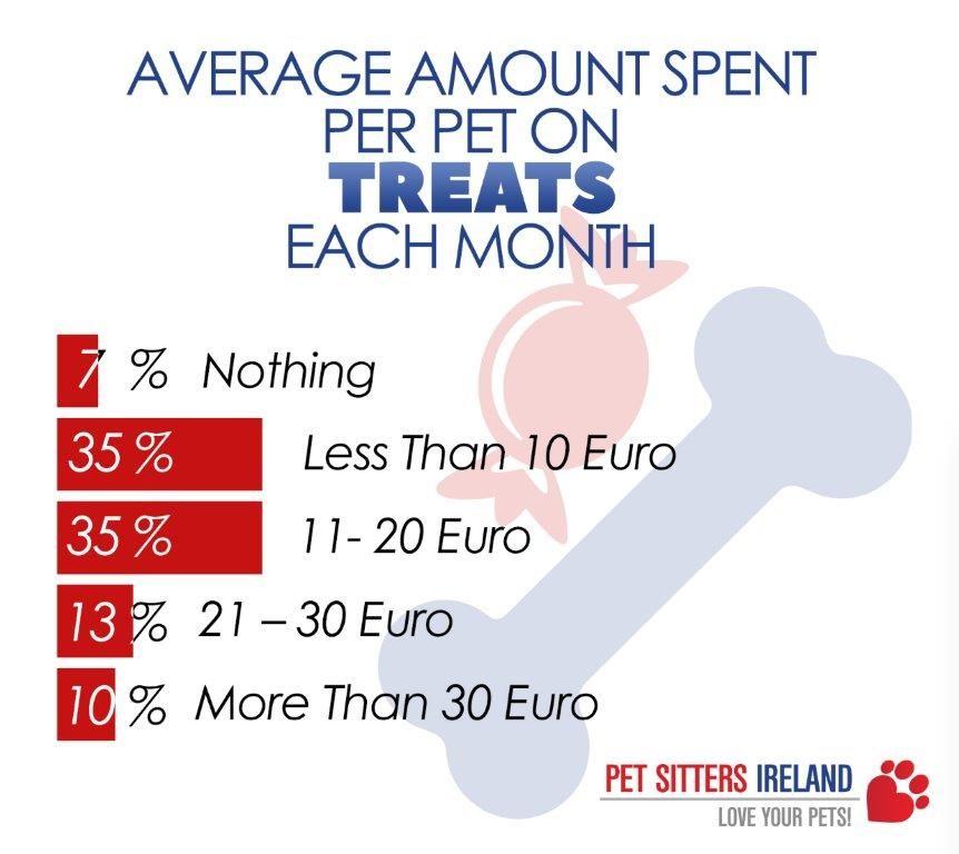 Pet Treat Spend