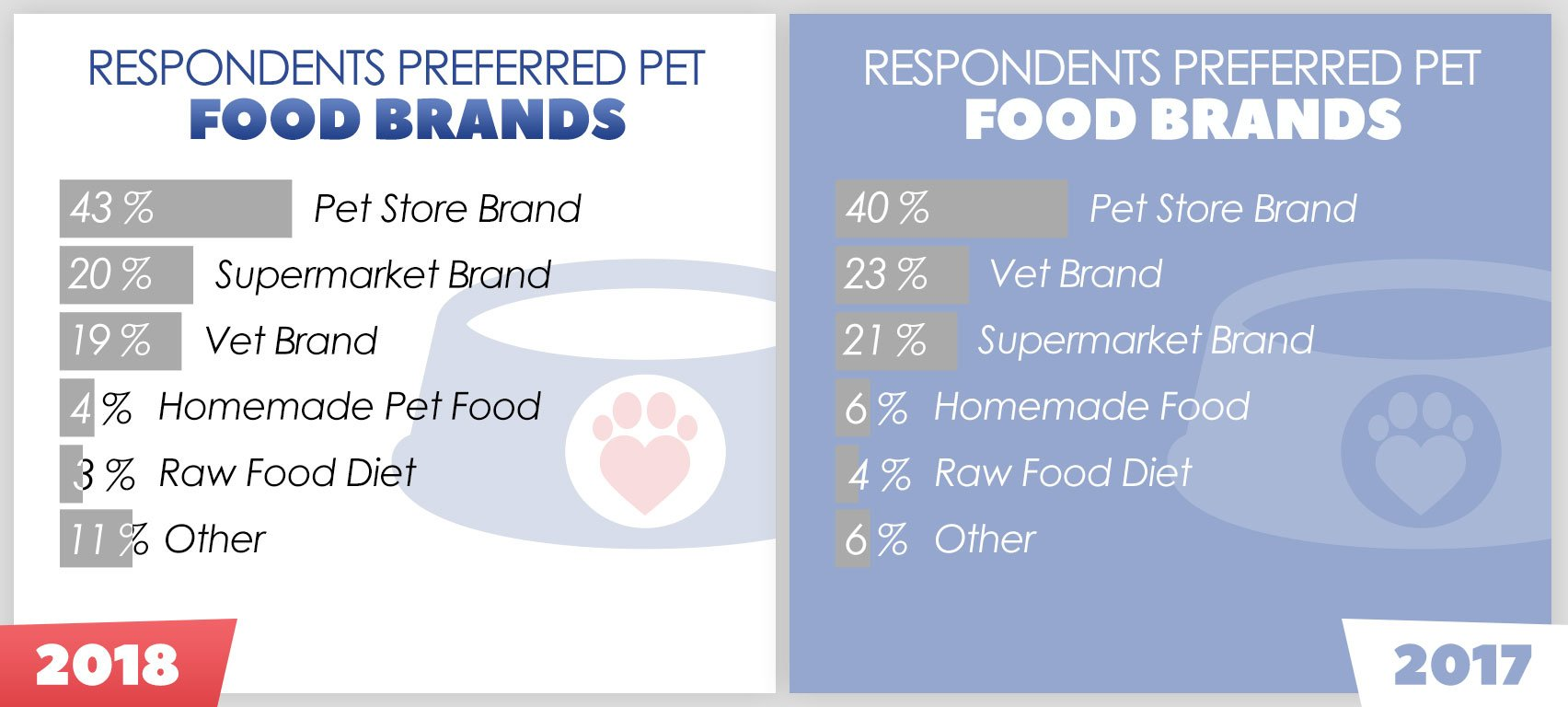 Popular Pet Food Brand Types