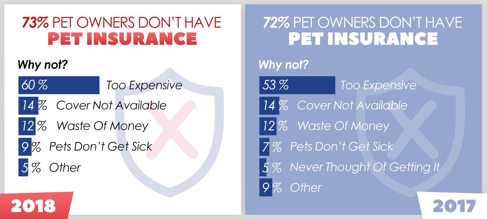 Why People Dont Have Pet Insurance
