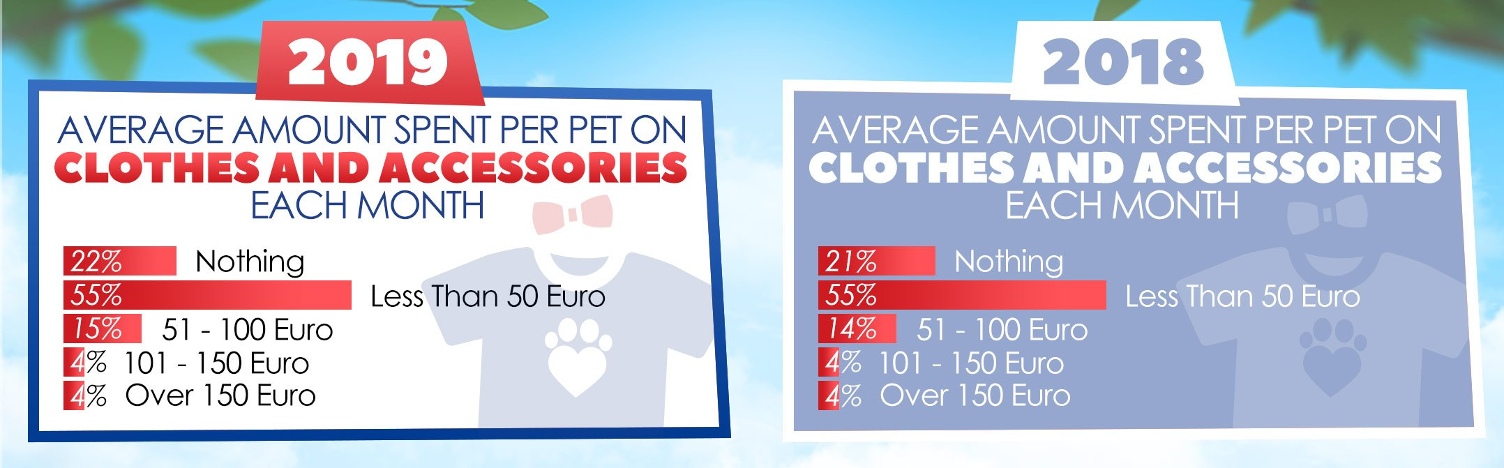 Pet Spend on Clothing