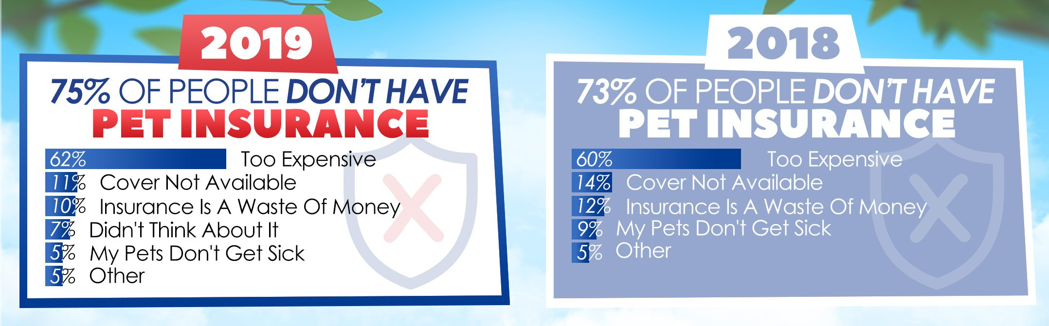 Pet Insurance Survey