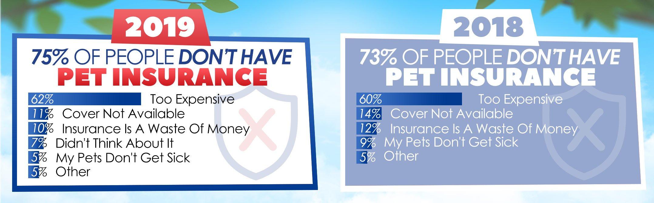 Pet Insurance Survey