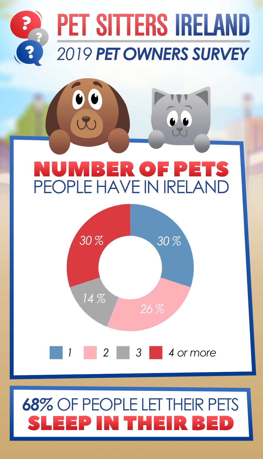 Irish Pet Survey